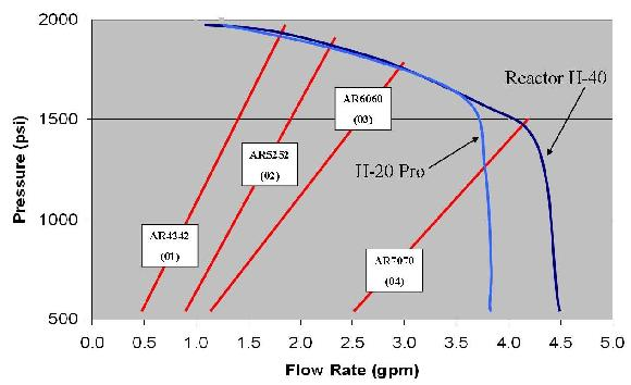 Graco H-40 Flow Rate Chart